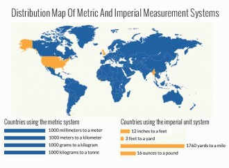All-about-Metric-conversion