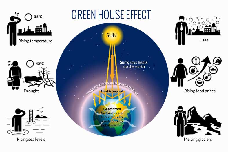 What is the green house effect blog sciencescore for Green housse effect