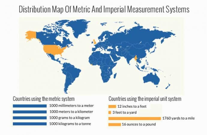 All you need to know about metric conversion
